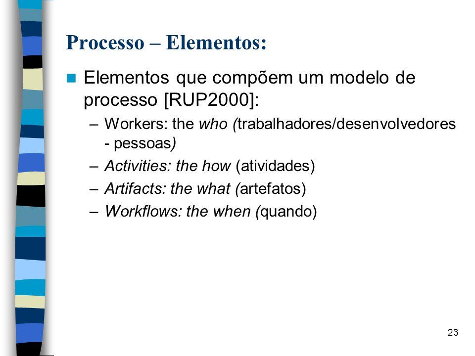 Processo – Elementos: Elementos que compõem um modelo de processo [RUP2000]: Workers: the who (trabalhadores/desenvolvedores - pessoas)